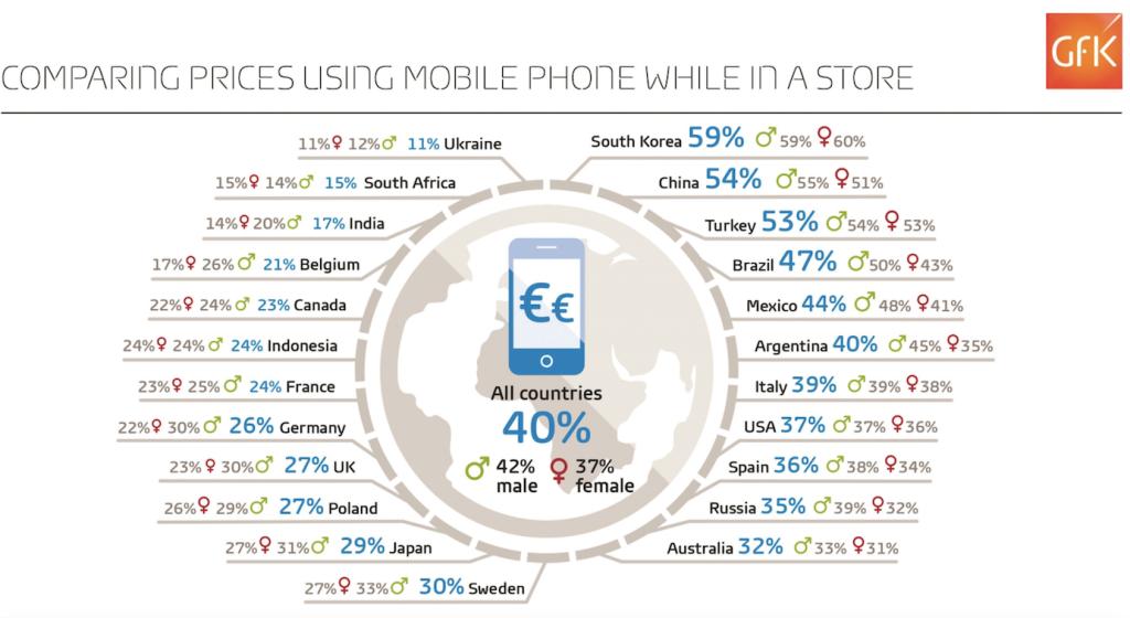 Smartphone acquisti in store