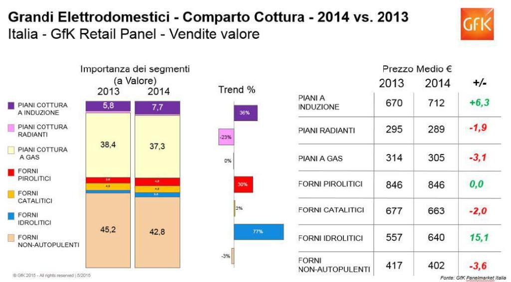 Grandi elettrodomestici bilancio 2014