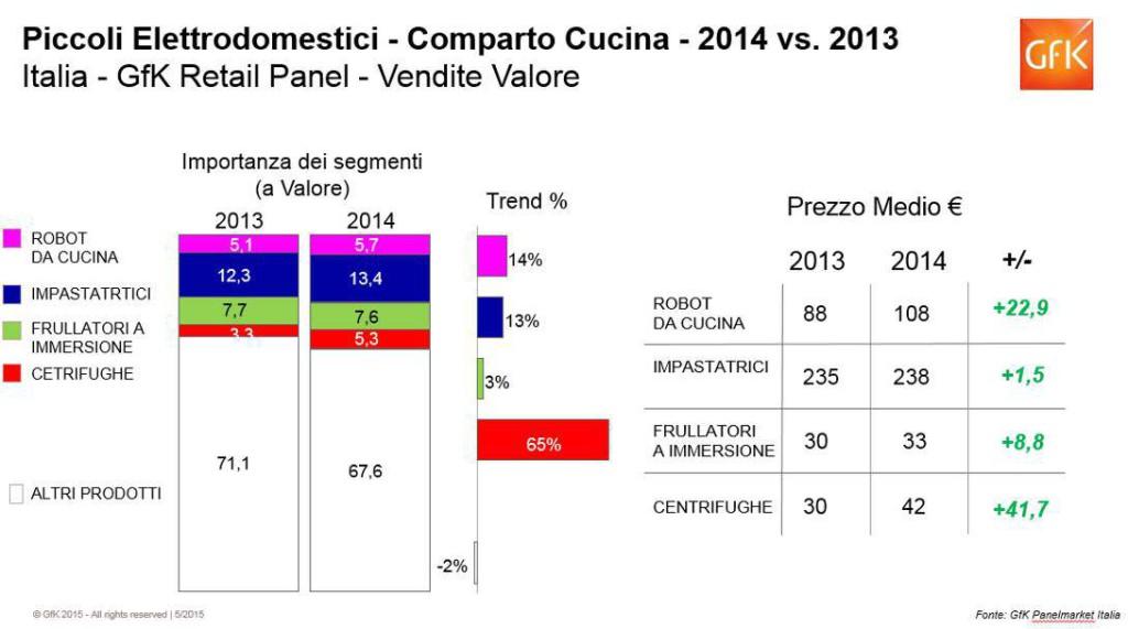 Piccoli elettrodomestici bilancio 2014