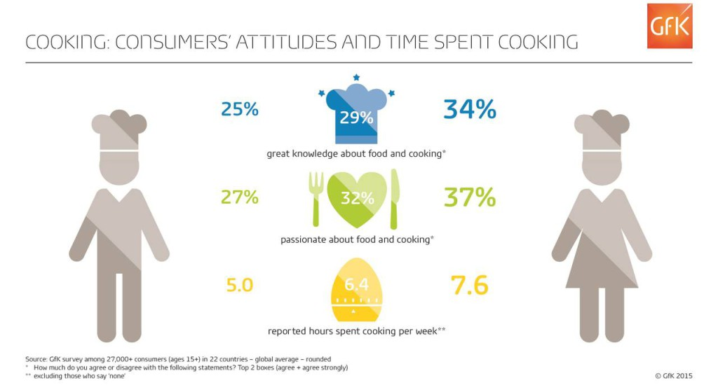 Cucina, ore in cucina in diverse parti del mondo