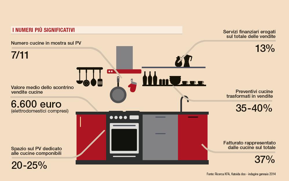 Ricerca mercato cucine italia