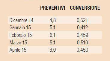 Preventivi e tasso di conversioni in ordine cucine