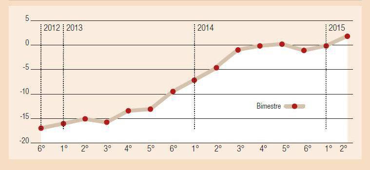 la curva delle consegne (novembre/dicembre 2012 - marzo 2015)