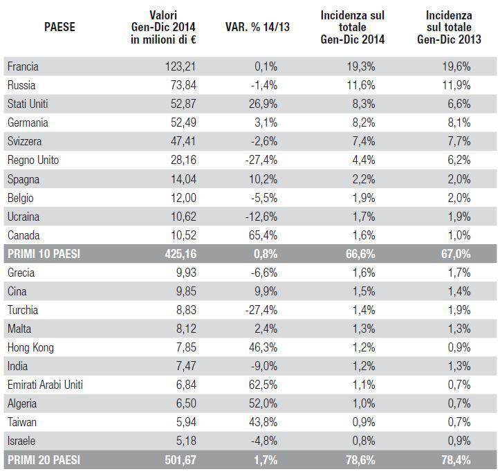 Esportazioni Italiane per Paesi di destinazione nel periodo Gennaio-Dicembre 2014