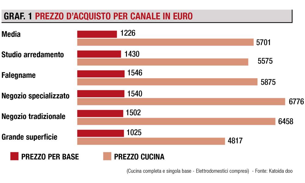 prezzo acquisto cucina in euro