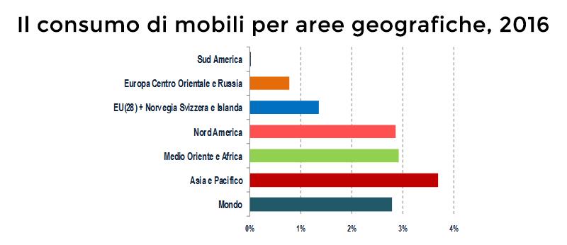 consumo mobili per aree geografiche 2016