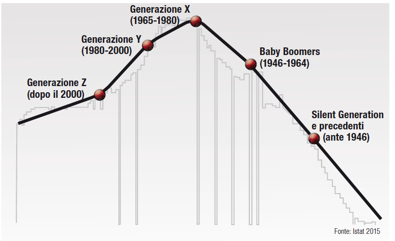 Popolazione residente in Italia secondo anno di nascita e divisione per Generazioni