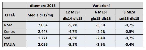 Variazione dei prezzi ponderati per area geografica (fonte Ufficio Studi di Immobiliare.it)