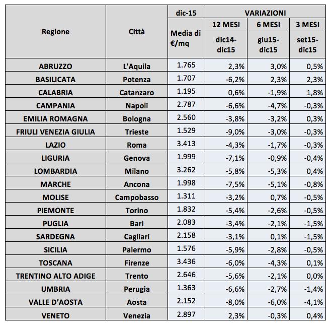 Variazioni dei prezzi richiesti nei 20 capoluoghi di regione per la tipologia immobiliare residenziale (fonte Ufficio Studi di Immobiliare.it)
