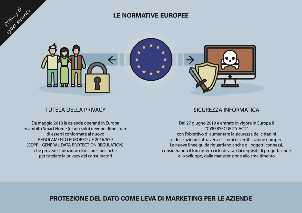 normative europee privacy