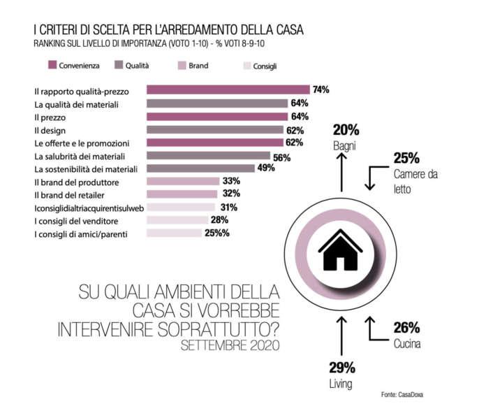 grafico CasaDoxa arredamento casa 2020